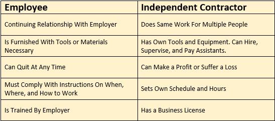 Employee Vs Independent Contractor Chart